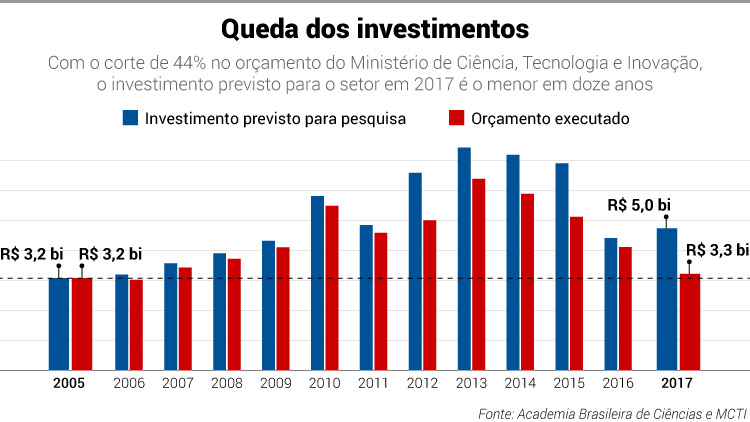 Ciência em retrocesso - PÁGINA ABERTA - VEJA.com